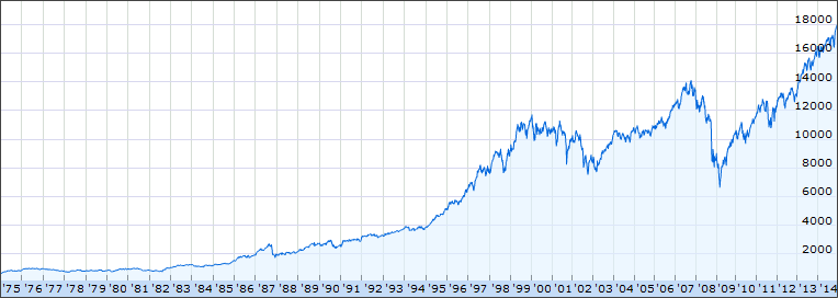 Record Dow Jones 30 Index grafiek graph 2014 december