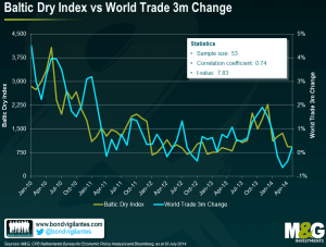 Baltic-Dry-Index-vs-World-Trade-Chart