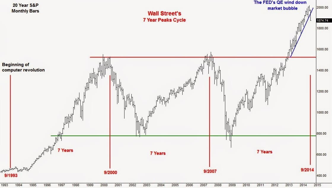 7 year stockmarket cycle