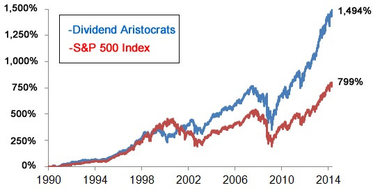 S&P500 dividend aristocrats graph grafiek