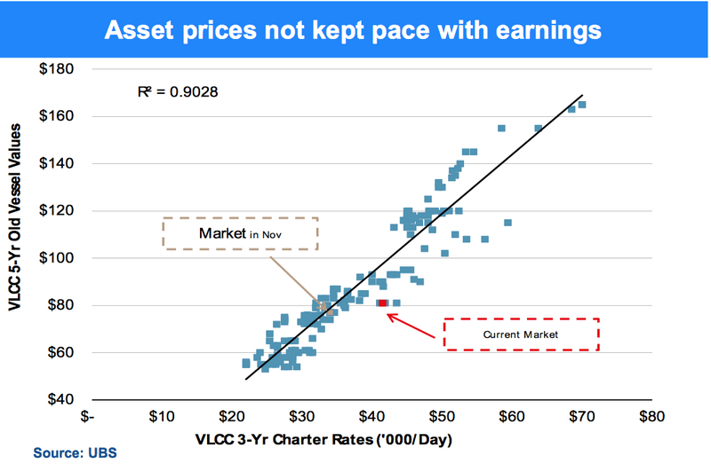 VLCC vessel values charter rates graph Euronav
