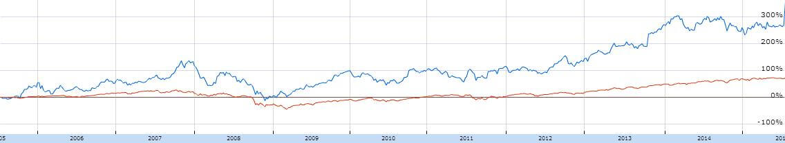 Koersgrafiek aandeel Google vs S&P500 index
