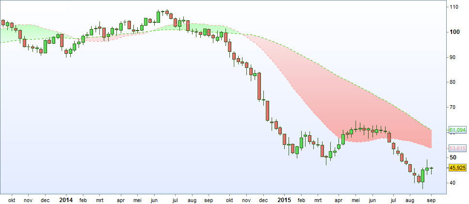 Crude Oil olieprijs 2014 2015