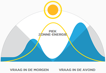 Tesla Powerwall visualisatie