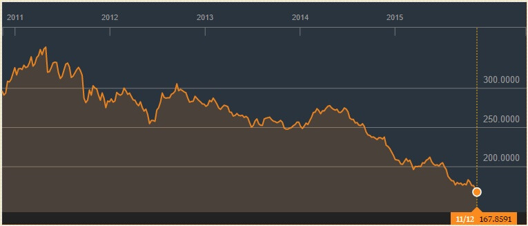 Grondstoffenmalaise Bloomberg commodity index total return