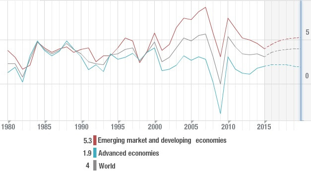 Grondstoffenmalaise economische outlook IMF