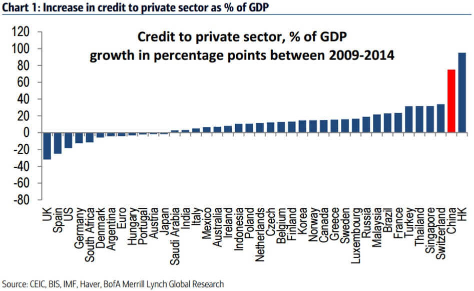 Crash beurs China credit to private sector percentage of GDP