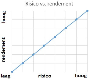 Risico versus rendement beleggingsplan