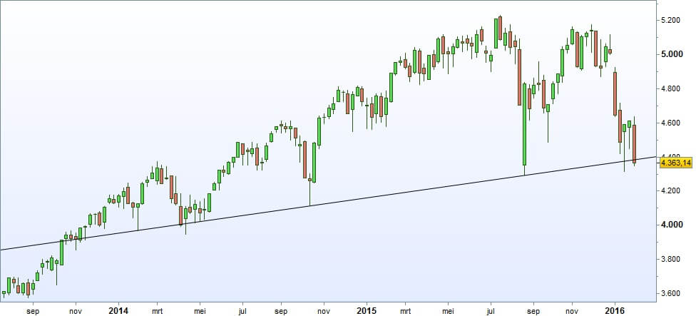 Technische analyse Nasdaq composite index