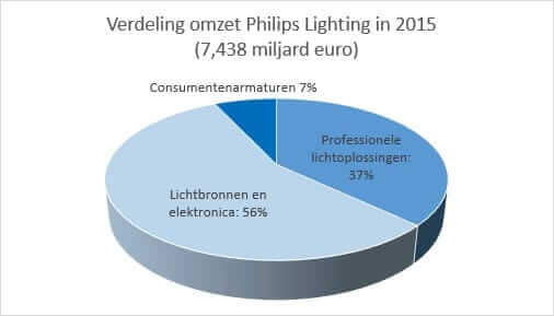 aandeel Philips Lighting omzet