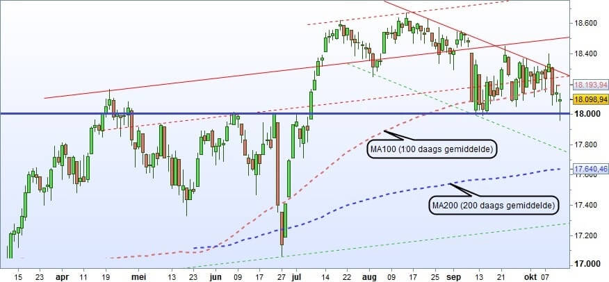 Dow Jones index grafiek technische analyse 2016