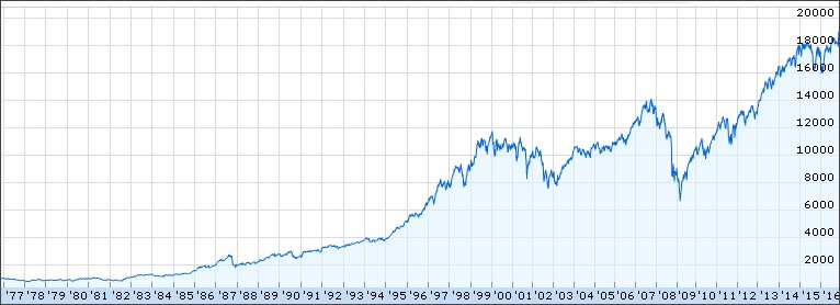 Dow Jones index historische grafiek