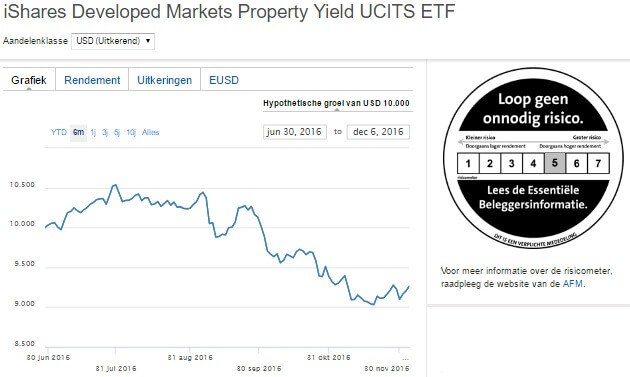 iShares Developed Markets Property Yield UCITS ETF