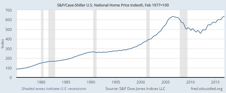 Beleggen in vastgoed S&P Case Shiller US National Home Price Index