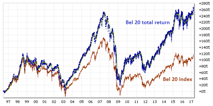 Bel 20 grafiek en Bel 20 total return index