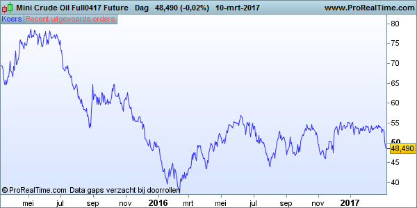 Olieprijs Mini Crude Oil Full0417 Future