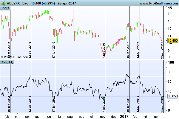 Technische analyse Ablynx RSI relative strength index
