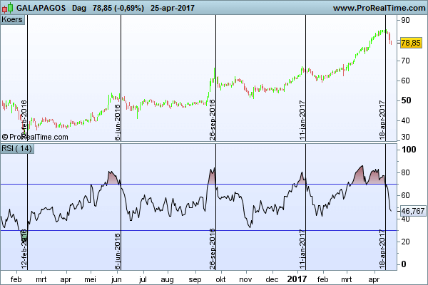 Technische analyse Galapagos RSI relative strength index