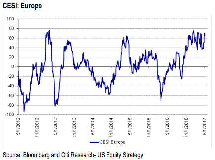 Citigroup Economic Surprise Index CESI Europe