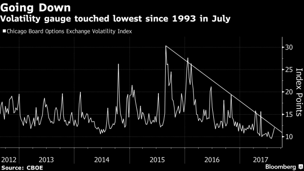 beurscrash VIX index