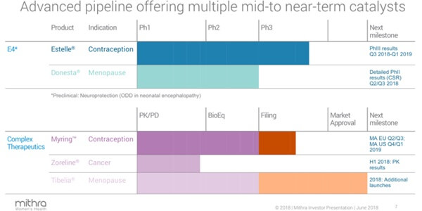 Mithra pipeline