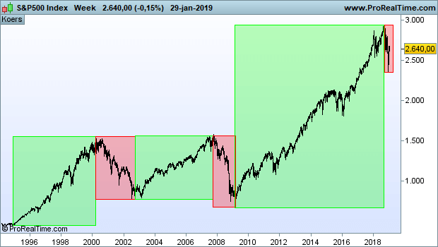 The trend is your friend S&P500