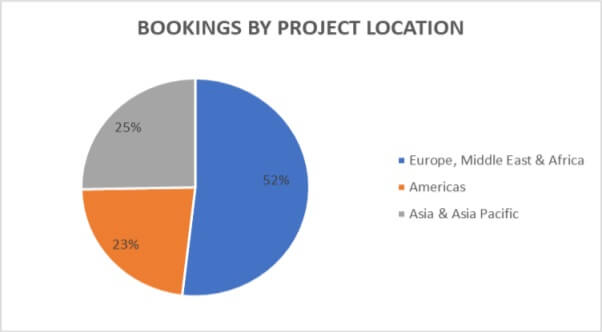 Hamon Bookings by project location